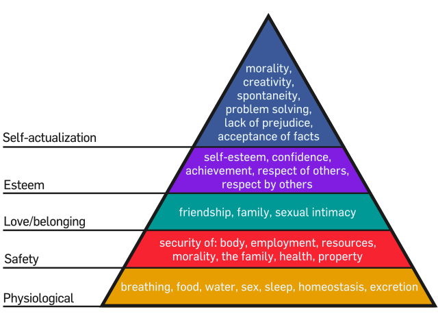 The maslows hierarchy of needs theory lifeder english maslows hierarchy of needs ccuart Images