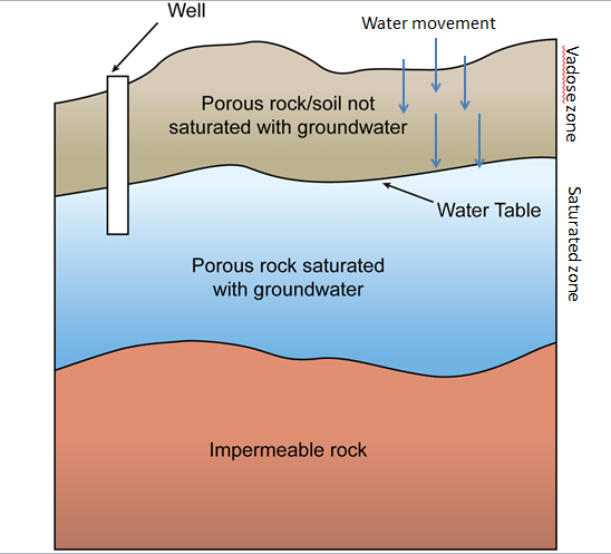 Soil zones showing water infiltration