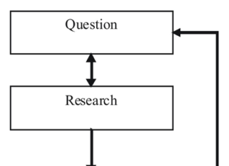 Diagram showing the steps of the scientific method