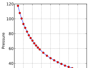 Graph showing Boyle's law